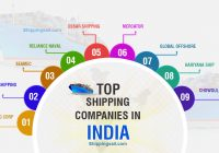 Top Indian Shipping Companies explained with Infographics
